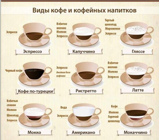Кто отказывался от кофе? Как пошло?  В